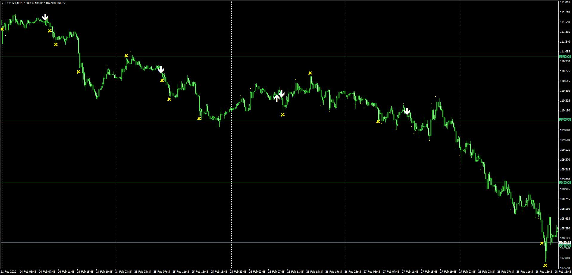 ドル円の2月24日~28日までのSindyサイン状況