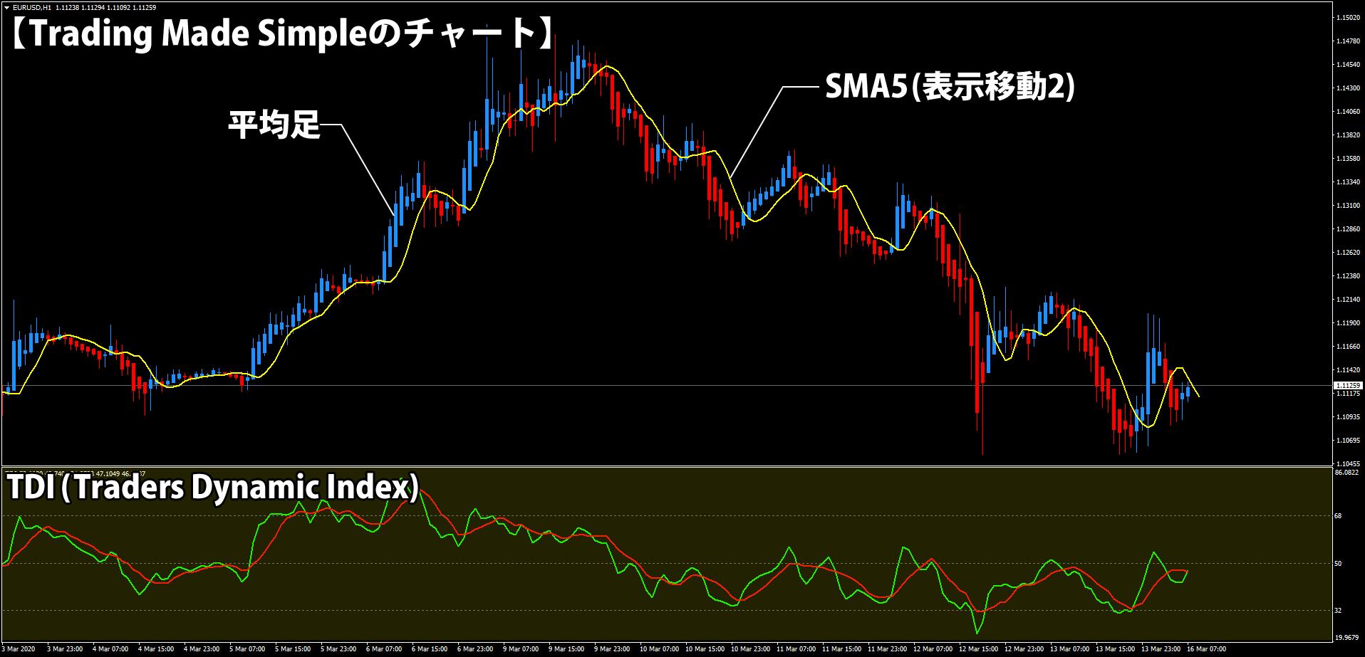 Trading Made Simpleのチャート画像(ユーロドル4時間足)