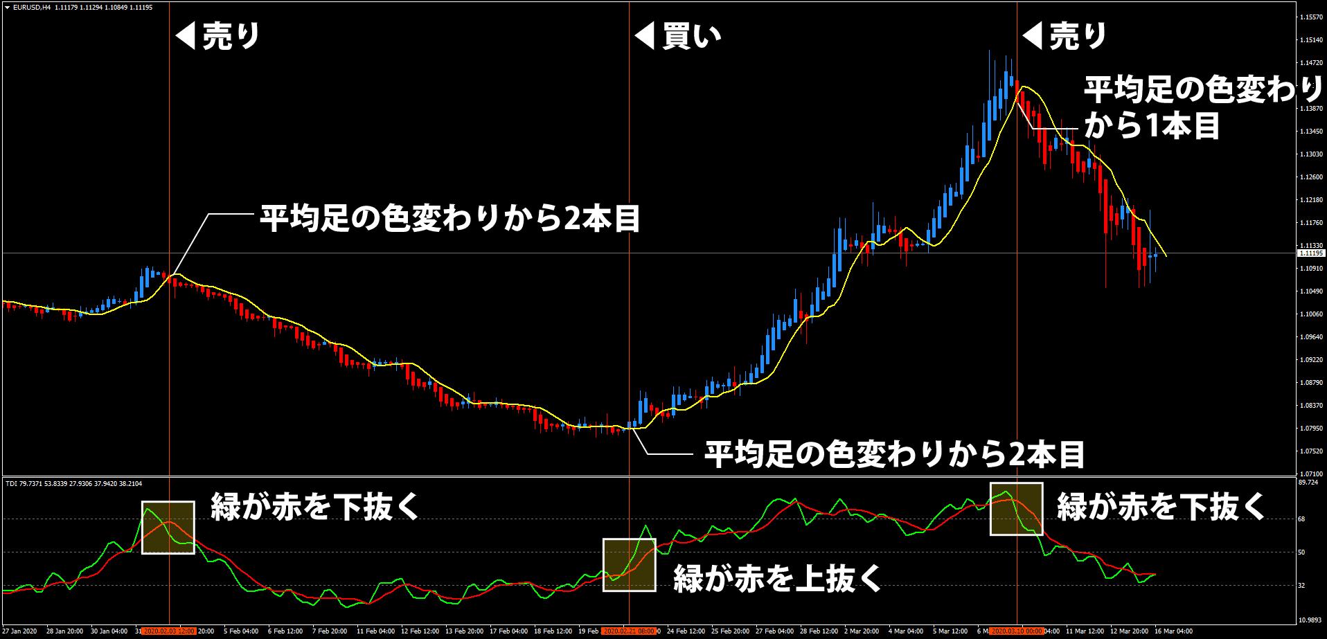 Trading Made Simpleのエントリー条件