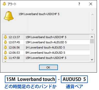 3TF-Bollitouch-Alertのアラート表示例