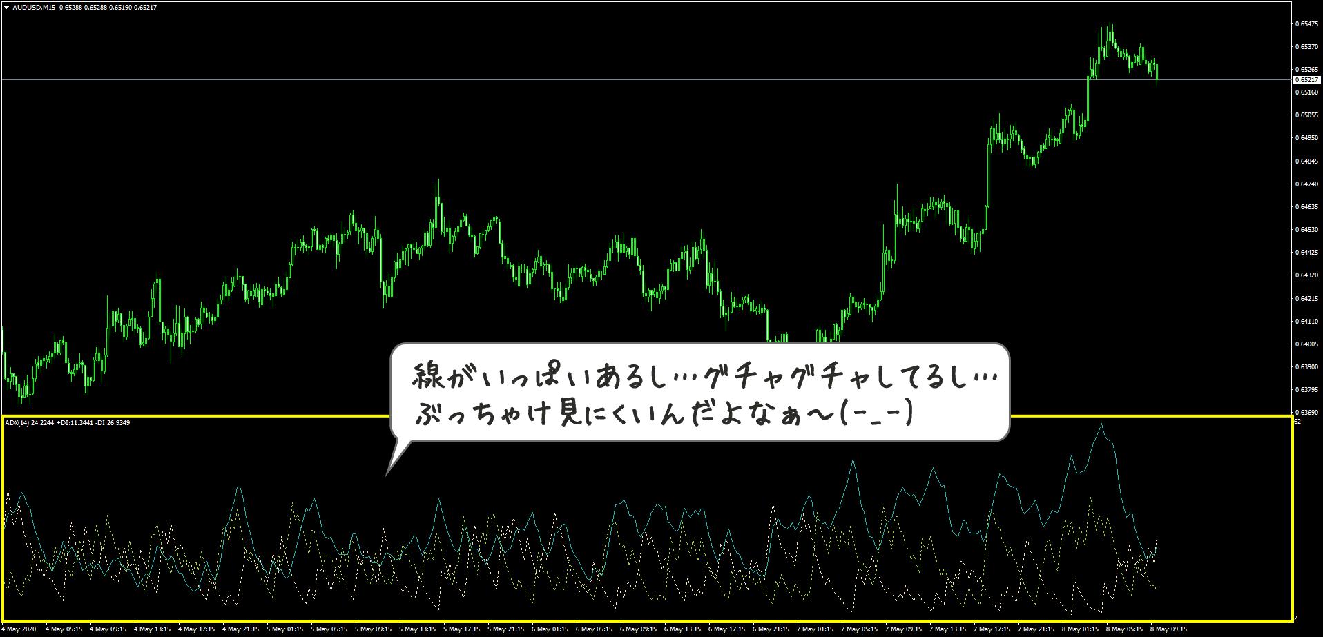 ADXを表示したチャート
