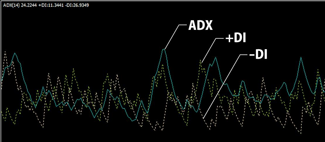 ADXに表示される3種類の先の解説