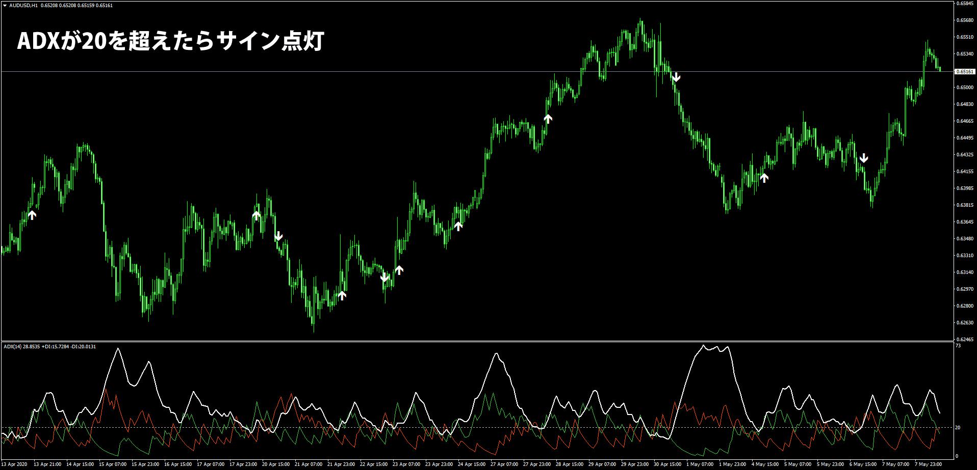 ADXのレベル20でサインを表示したチャート