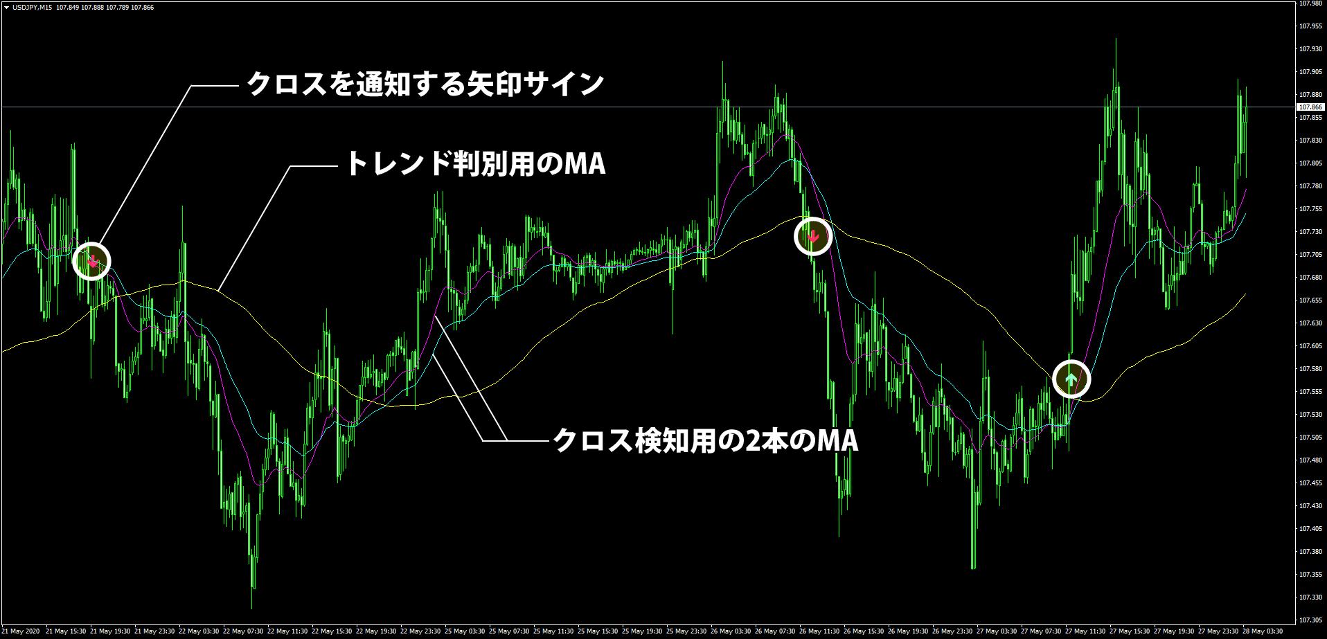MA-CrossAlert-Trendを表示したチャート