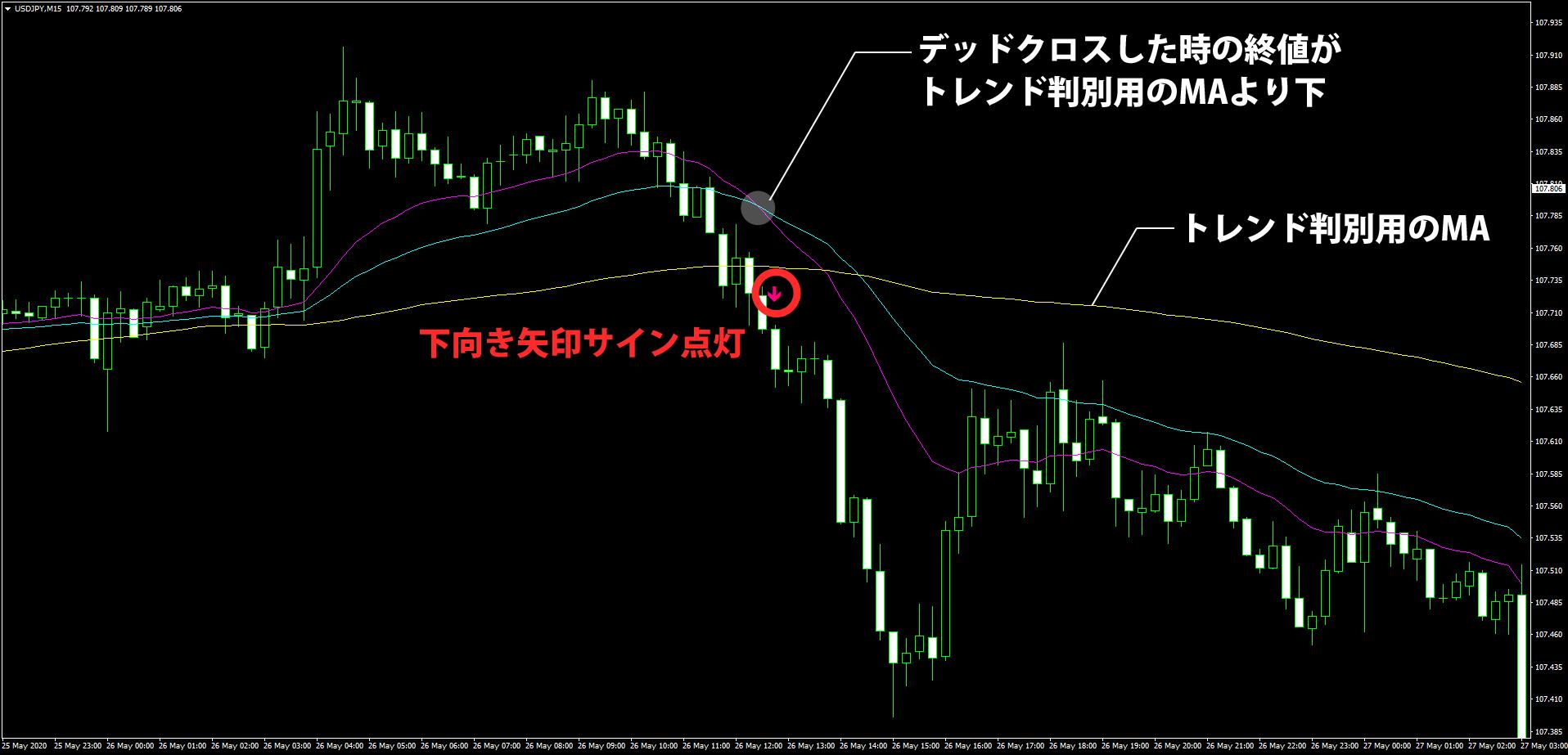 MA-CrossAlert-Trendで下向き矢印サインが出る条件