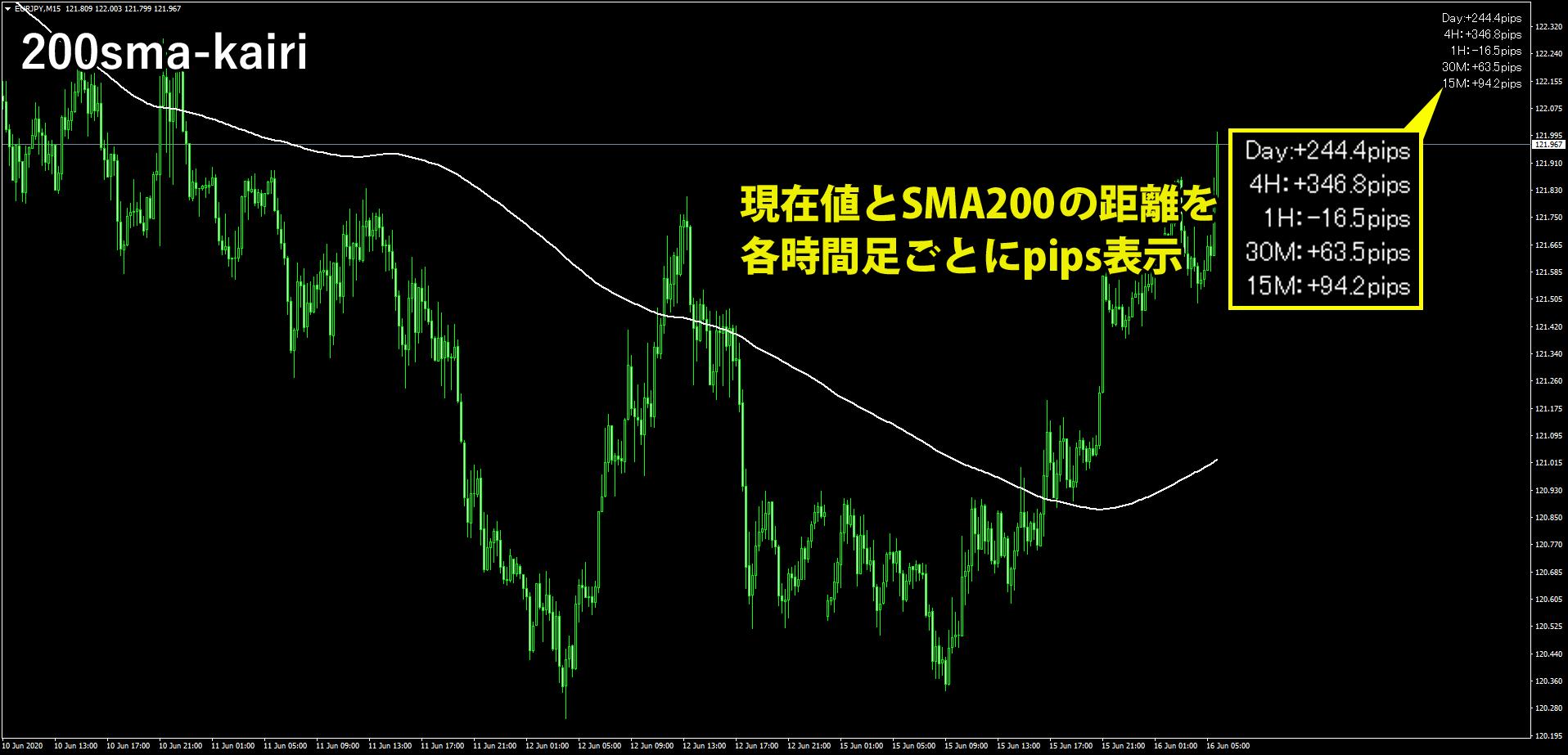 200sma-kairiを表示したチャート画像