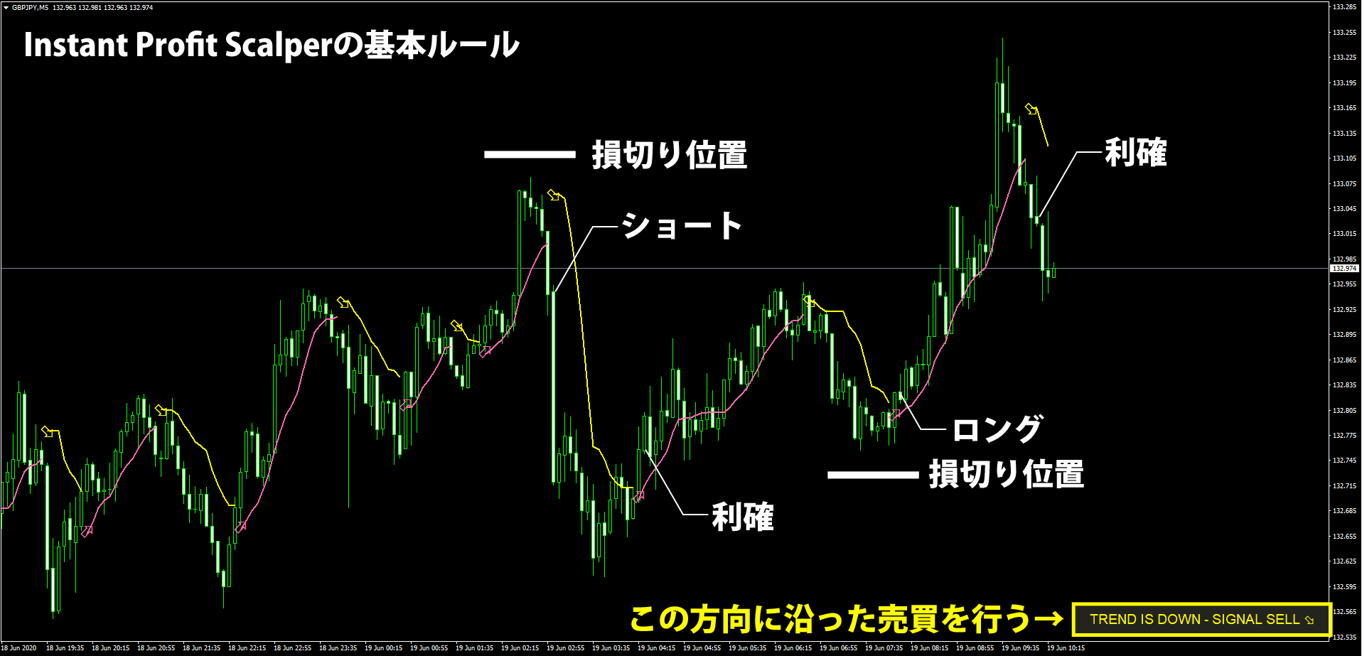 Instant Profit Scalperの基本ルール