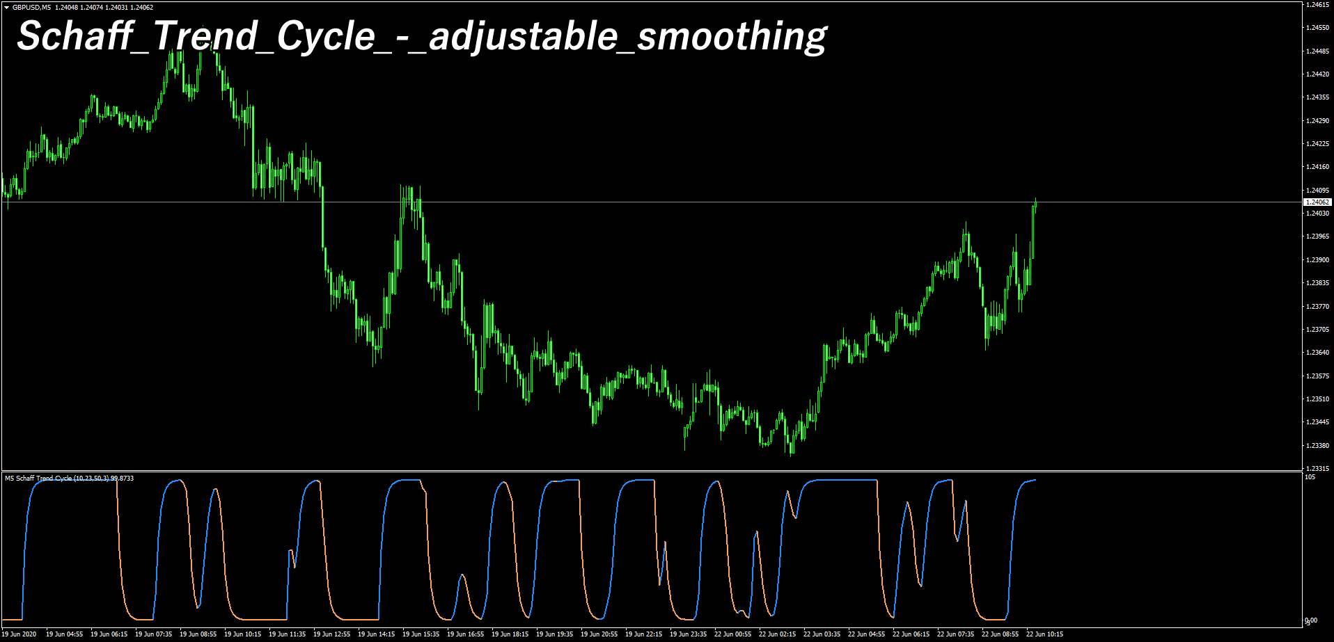 Schaff_Trend_Cycle_-_adjustable_smoothingを表示したチャート画像