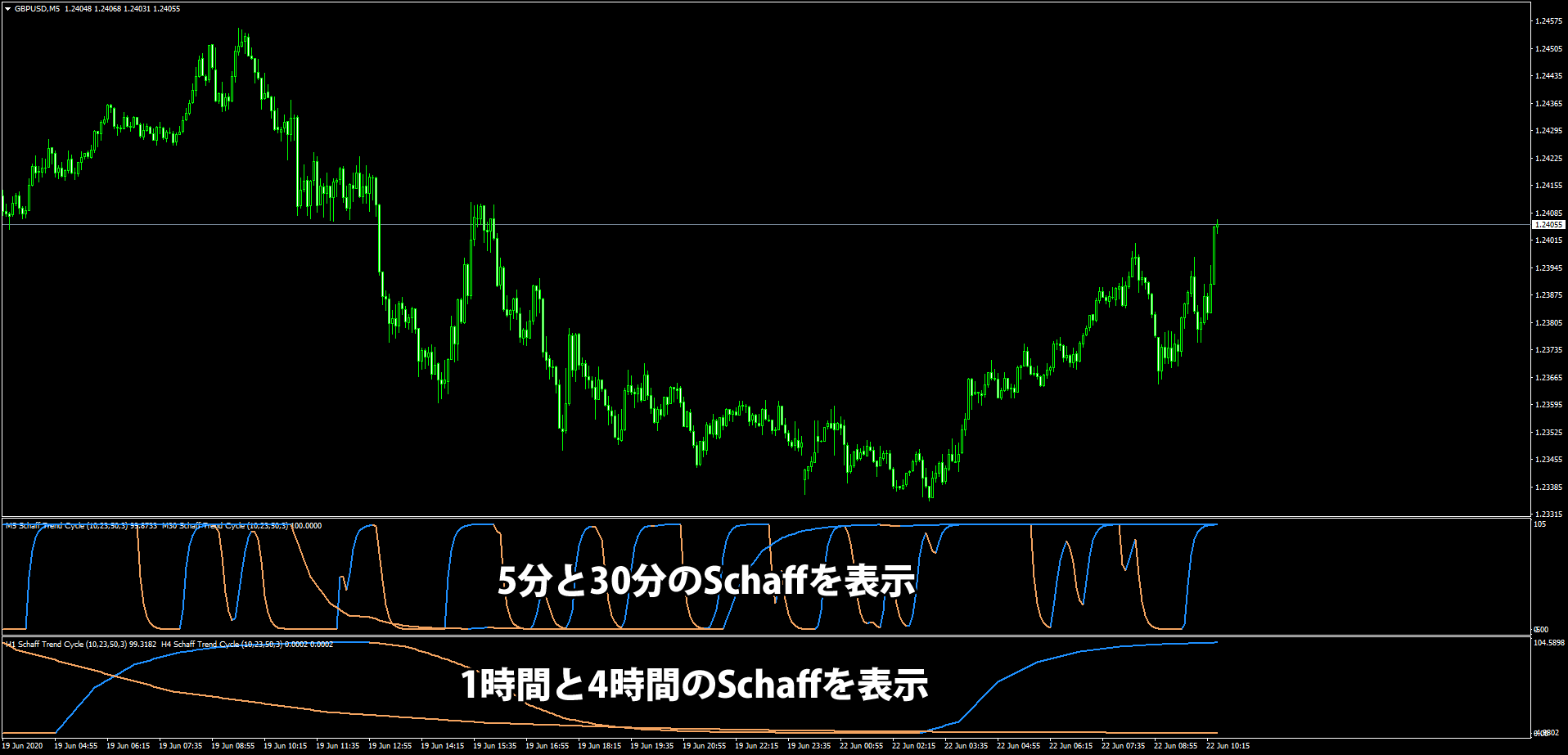 Schaff_Trend_Cycle_-_adjustable_smoothingの表示例