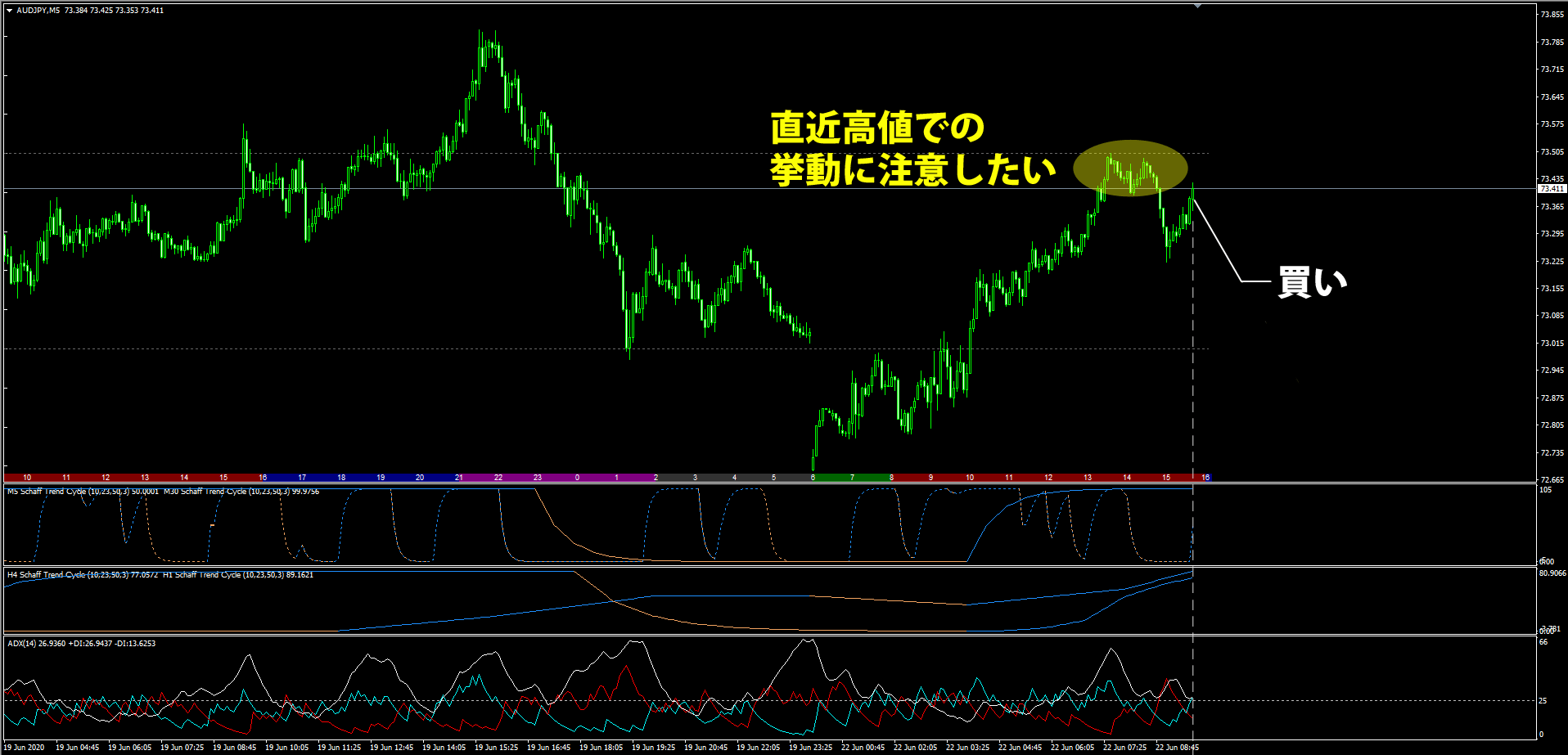Schaff_Trend_Cycleを使うオージー円のトレード事例