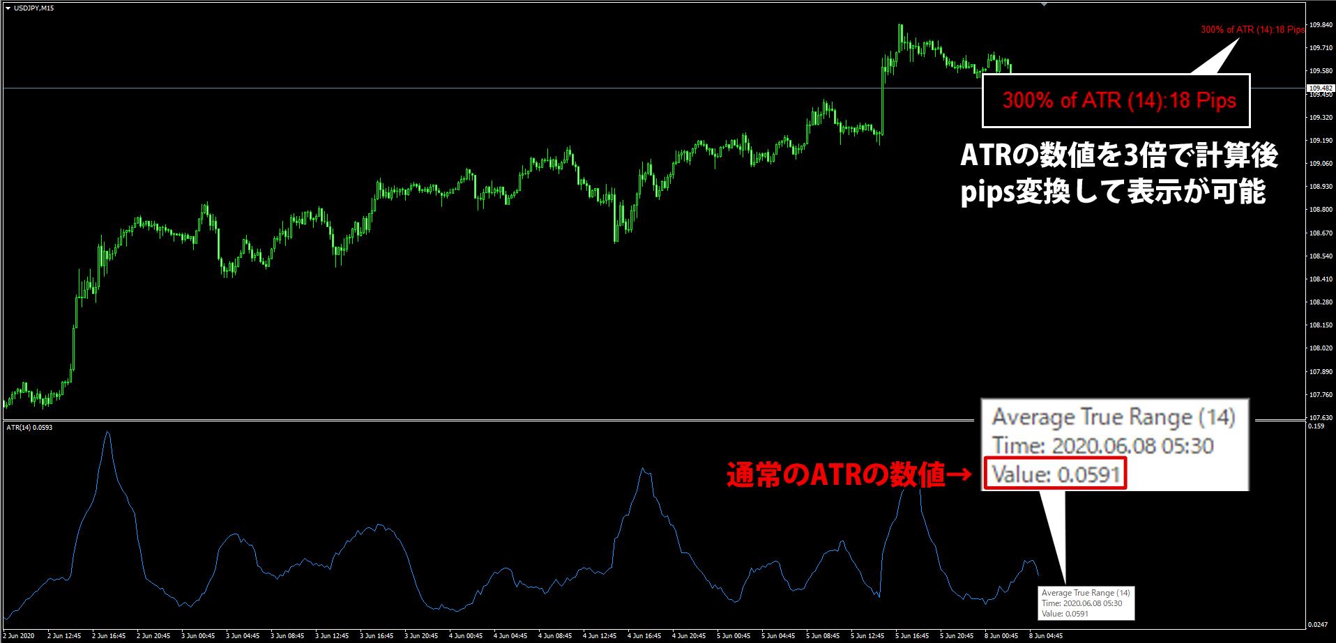 atr_value_indicatorの特徴