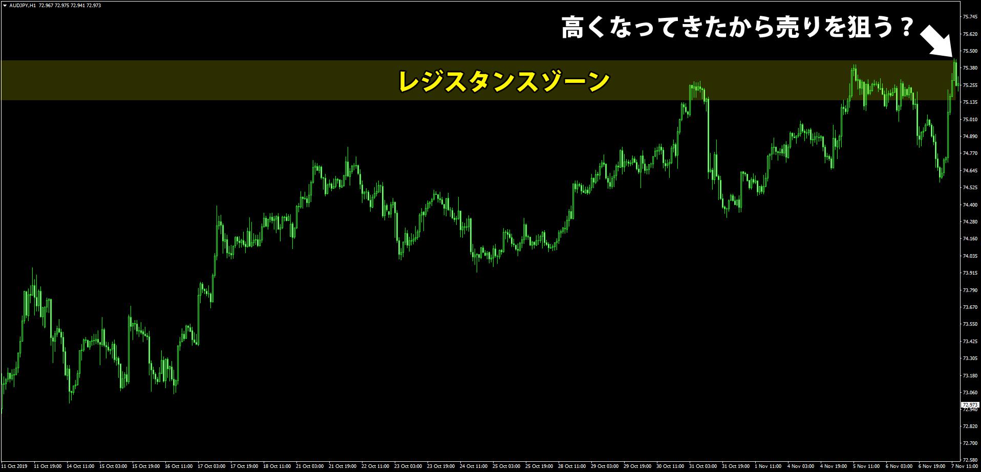 オージー円1時間足のチャート