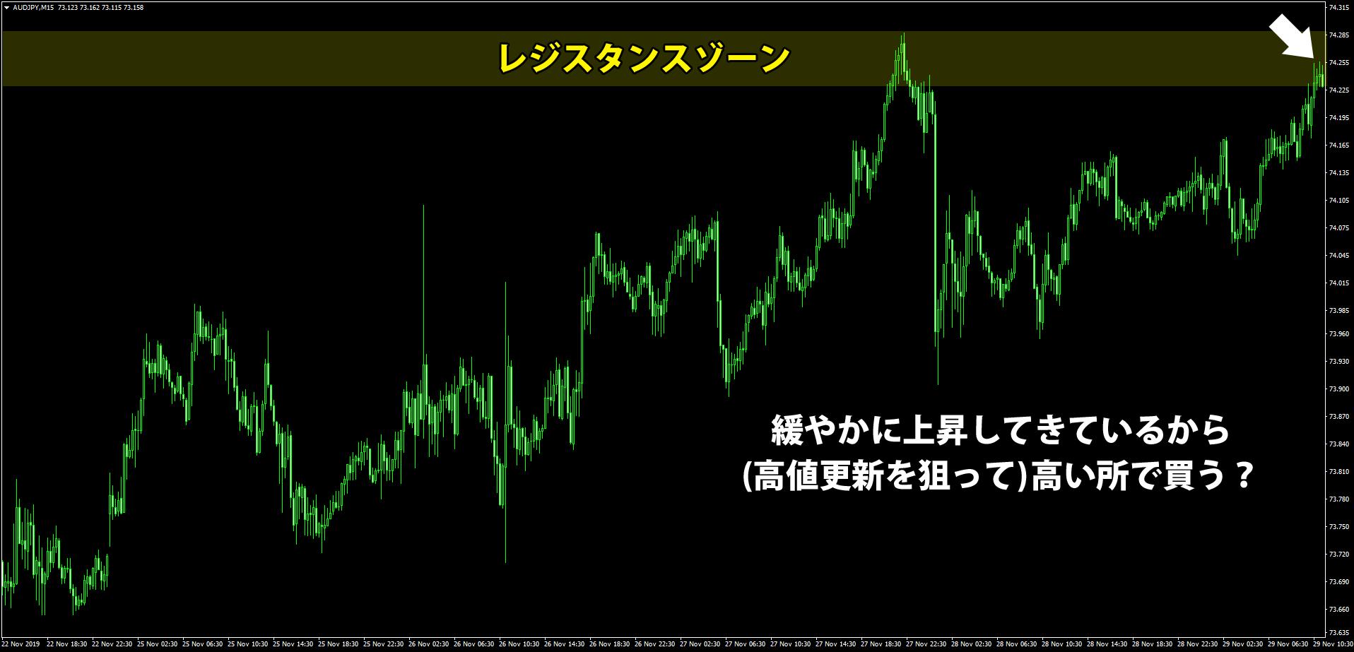 オージー円15分足のチャート
