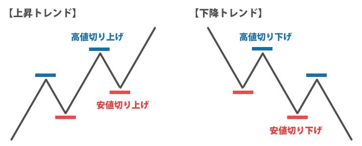 ダウ理論の「トレンドは明確な転換シグナルが発生するまでは継続する」のイメージ