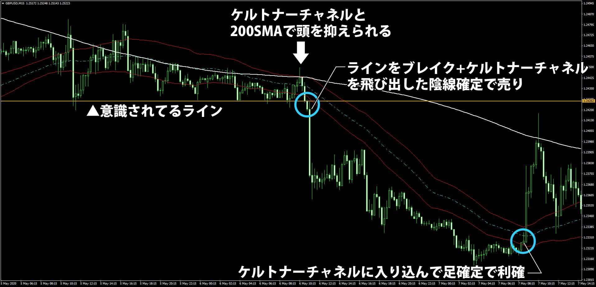 ポンドドルでケルトナーチャネルを使ったブレイク手法の解説