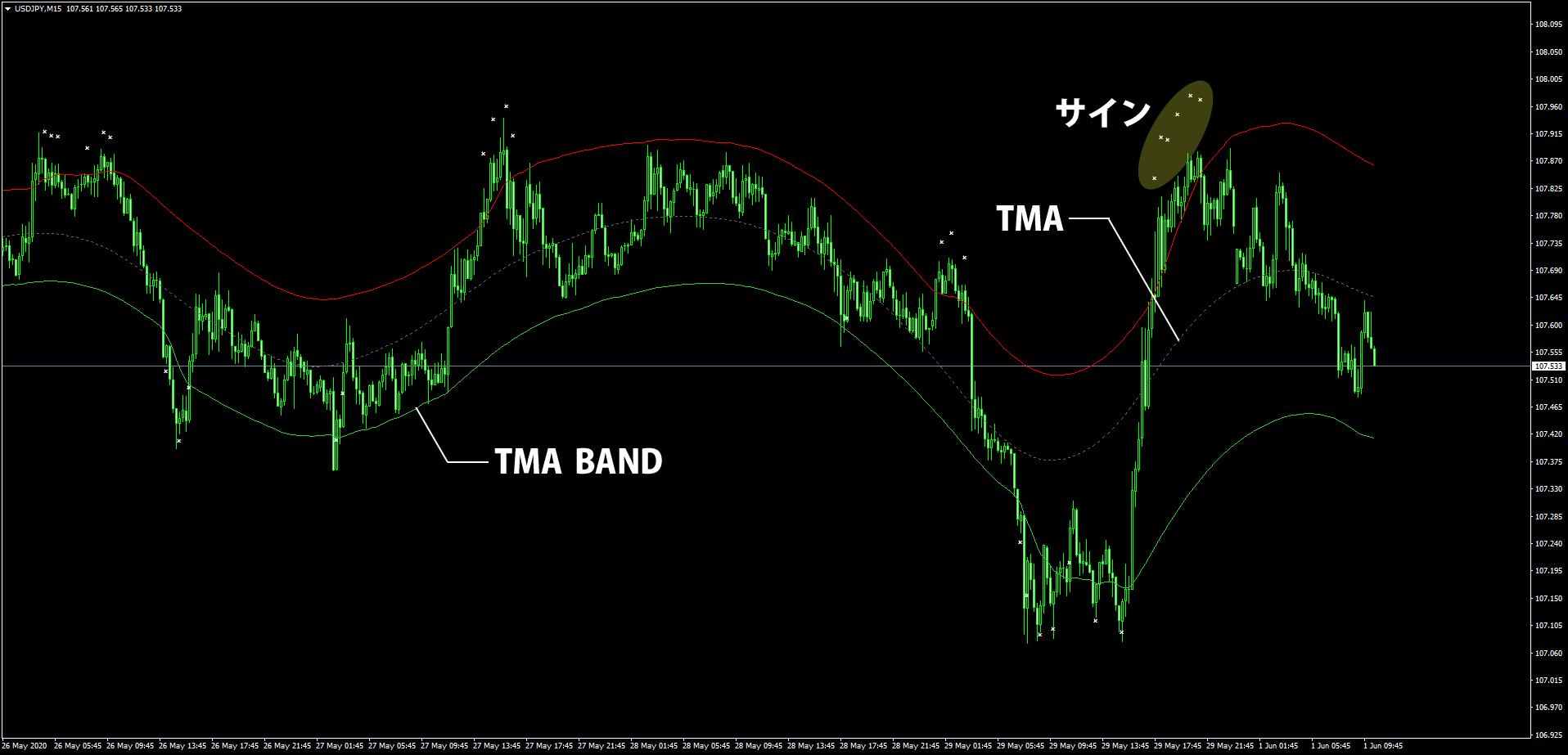 TMAバンドを表示したドル円15分足