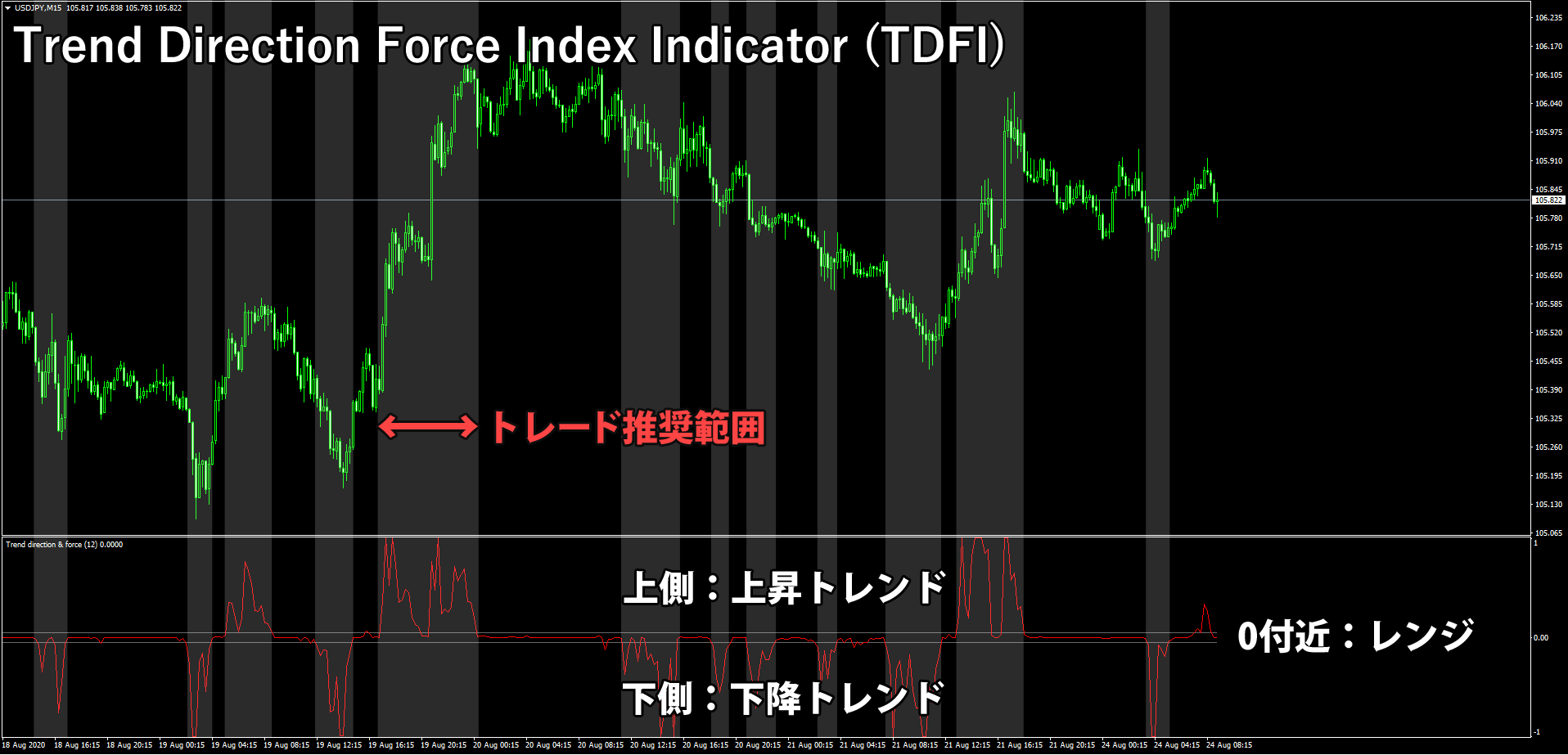 Trend Direction Force Index Indicator (TDFI)を表示したチャート