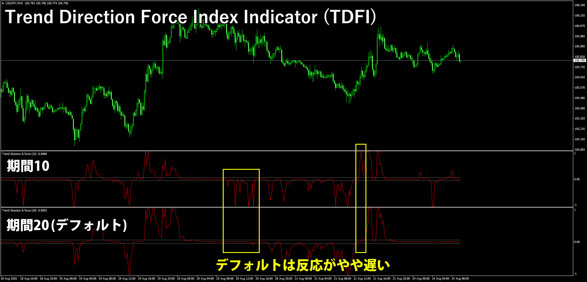 Trend Direction Force Index Indicator (TDFI)の設定による違い