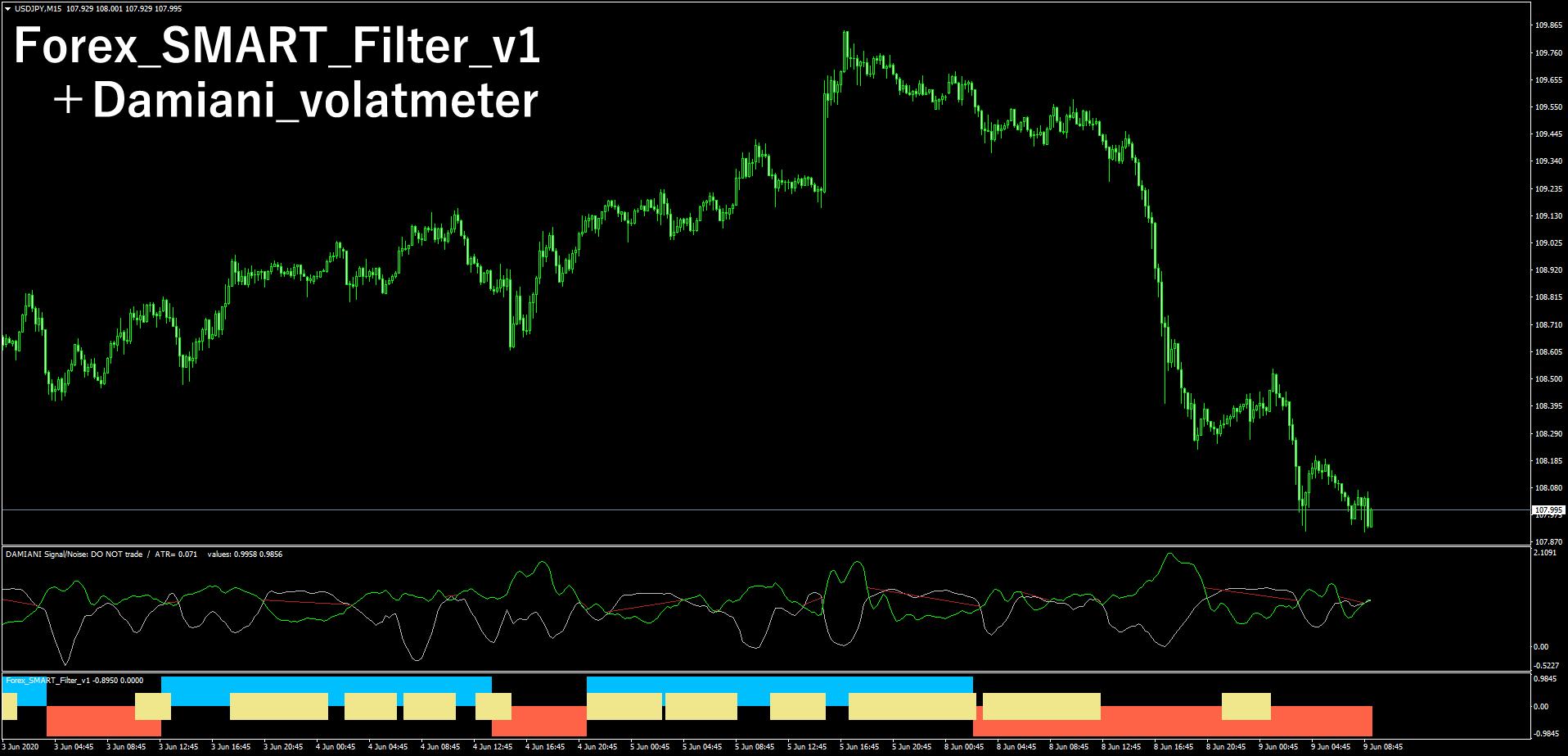 「Damiani_volatmeter」と「Forex_SMART_Filter_v1」の2つを表示させたドル円15分足チャート