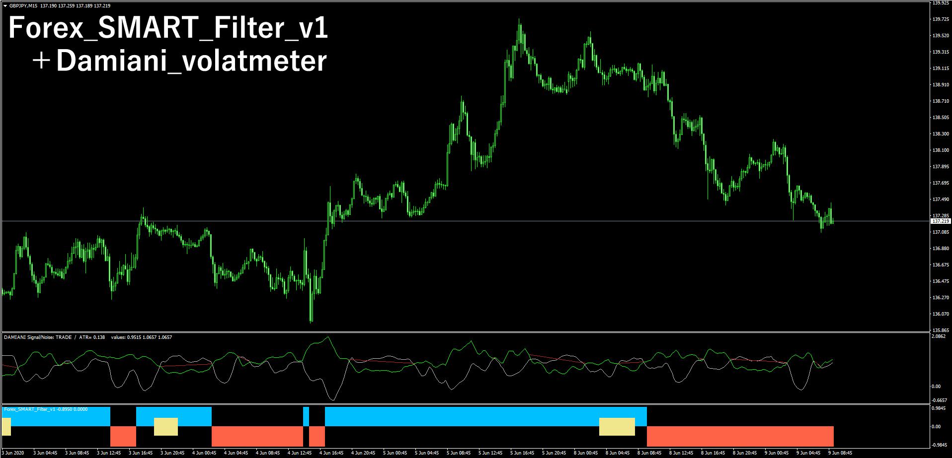 「Damiani_volatmeter」と「Forex_SMART_Filter_v1」の2つを表示させたポンド円15分足チャート