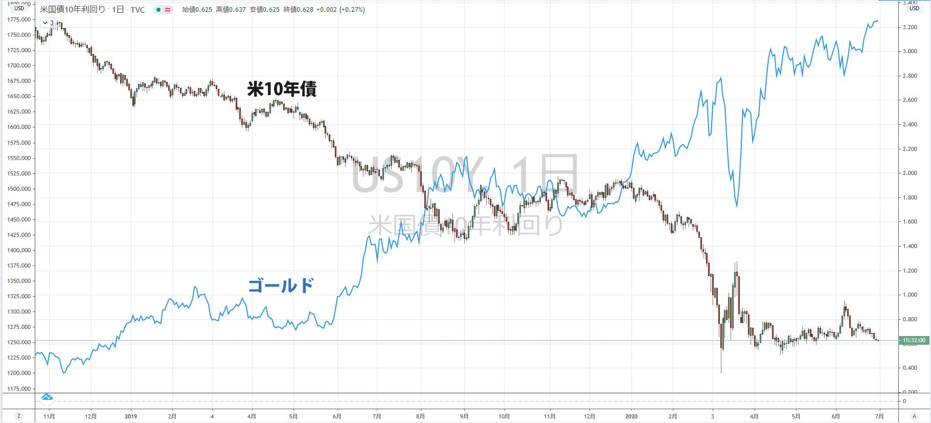 米10年債利回りとゴールドの逆相関が分かるチャート