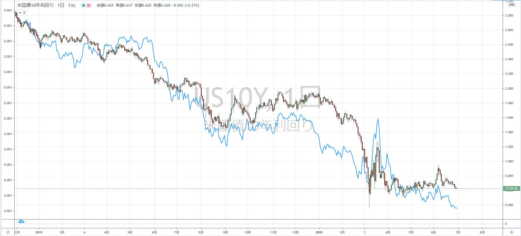 米10年債利回りとゴールドの順相関が分かるチャート