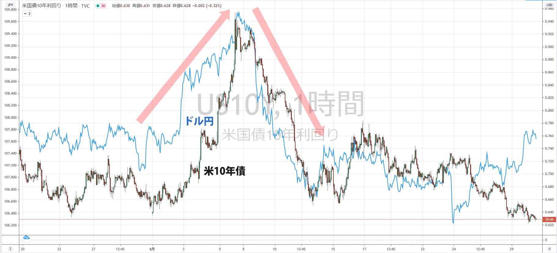 米10年債利回りとドル円の相関関係が分かるチャート
