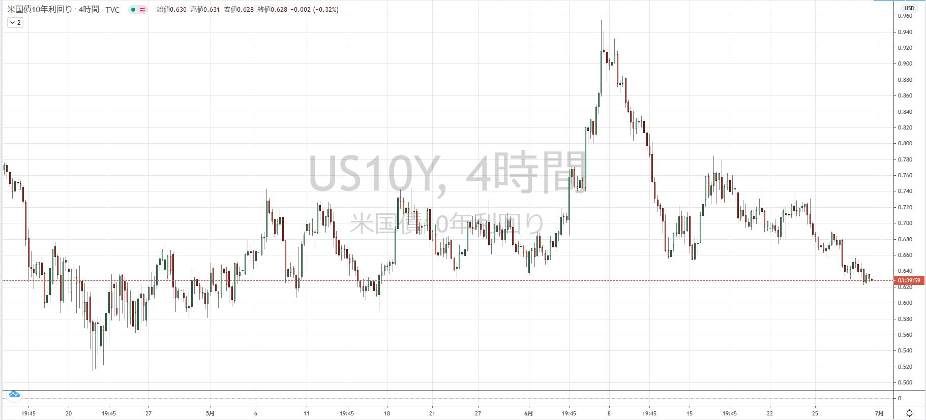 米10年債利回りのチャート