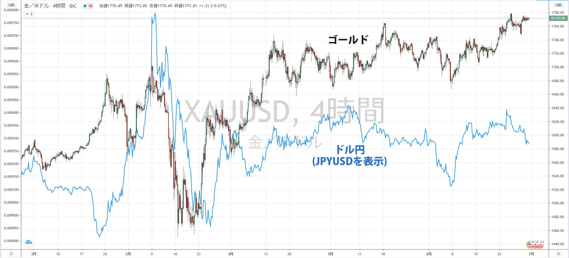 ドル円とゴールドのチャート