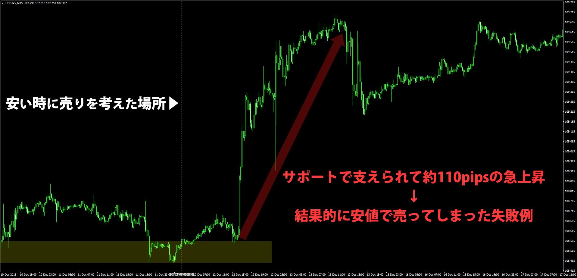 ドル円15分足のチャート