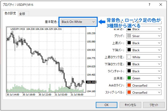 MT4を白背景のチャートに変える方法