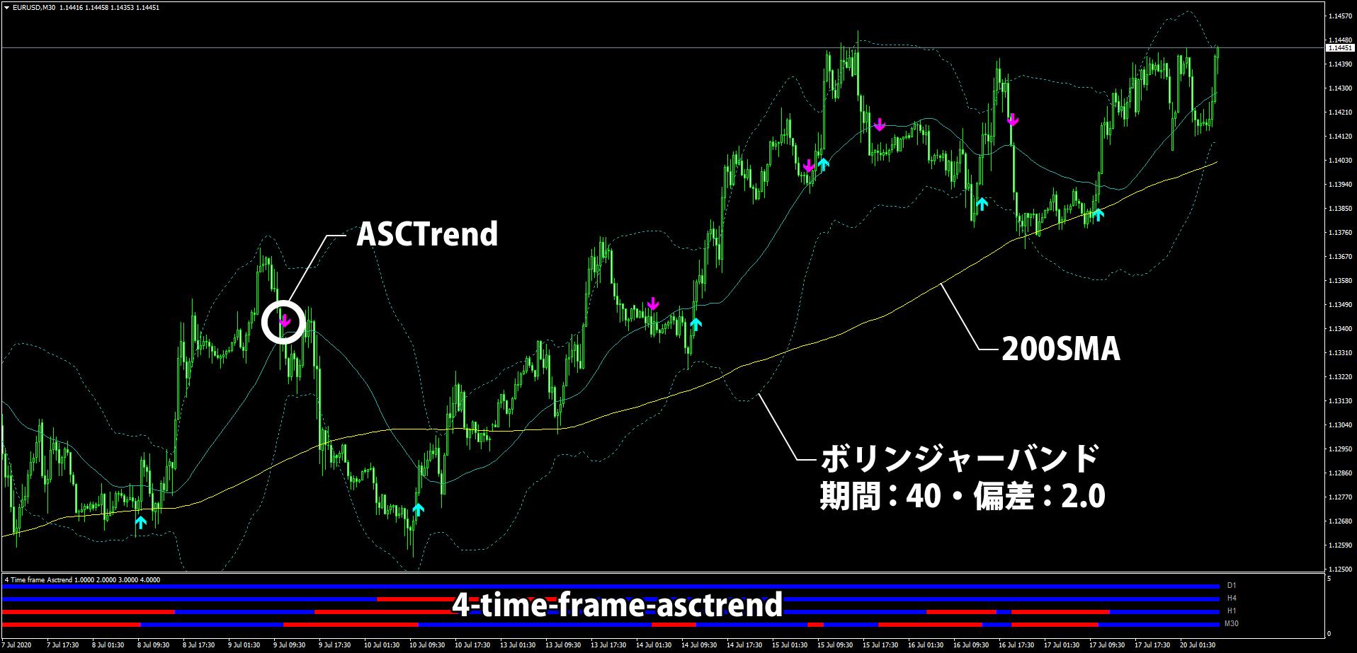 ASC Trendを使うトレンドフォロー手法のチャート