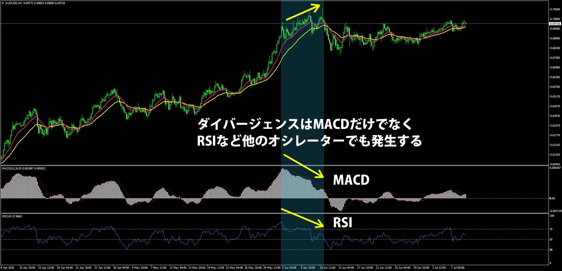 MACDとRSIのダイバージェンス事例