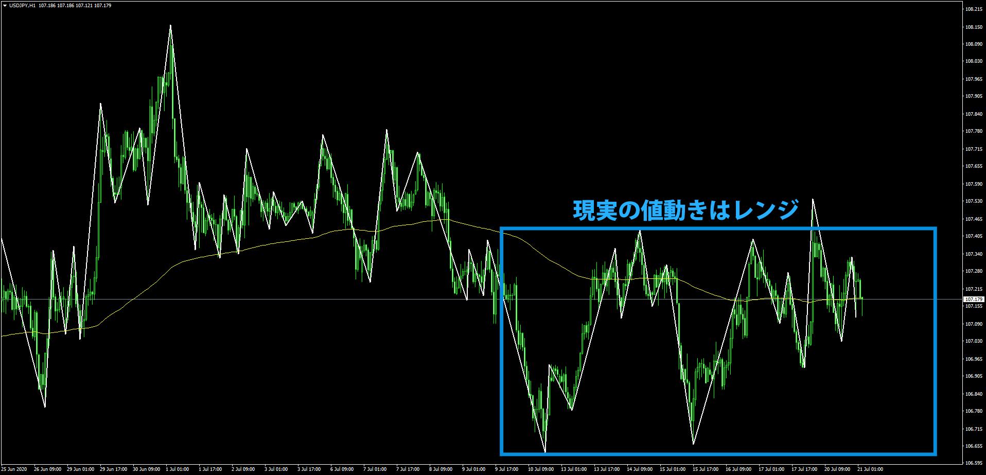 ドル円の下降トレンド中のレンジ