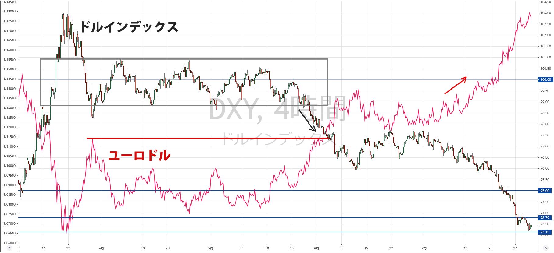 2020年7月末時点のドルインデックスとユーロドル
