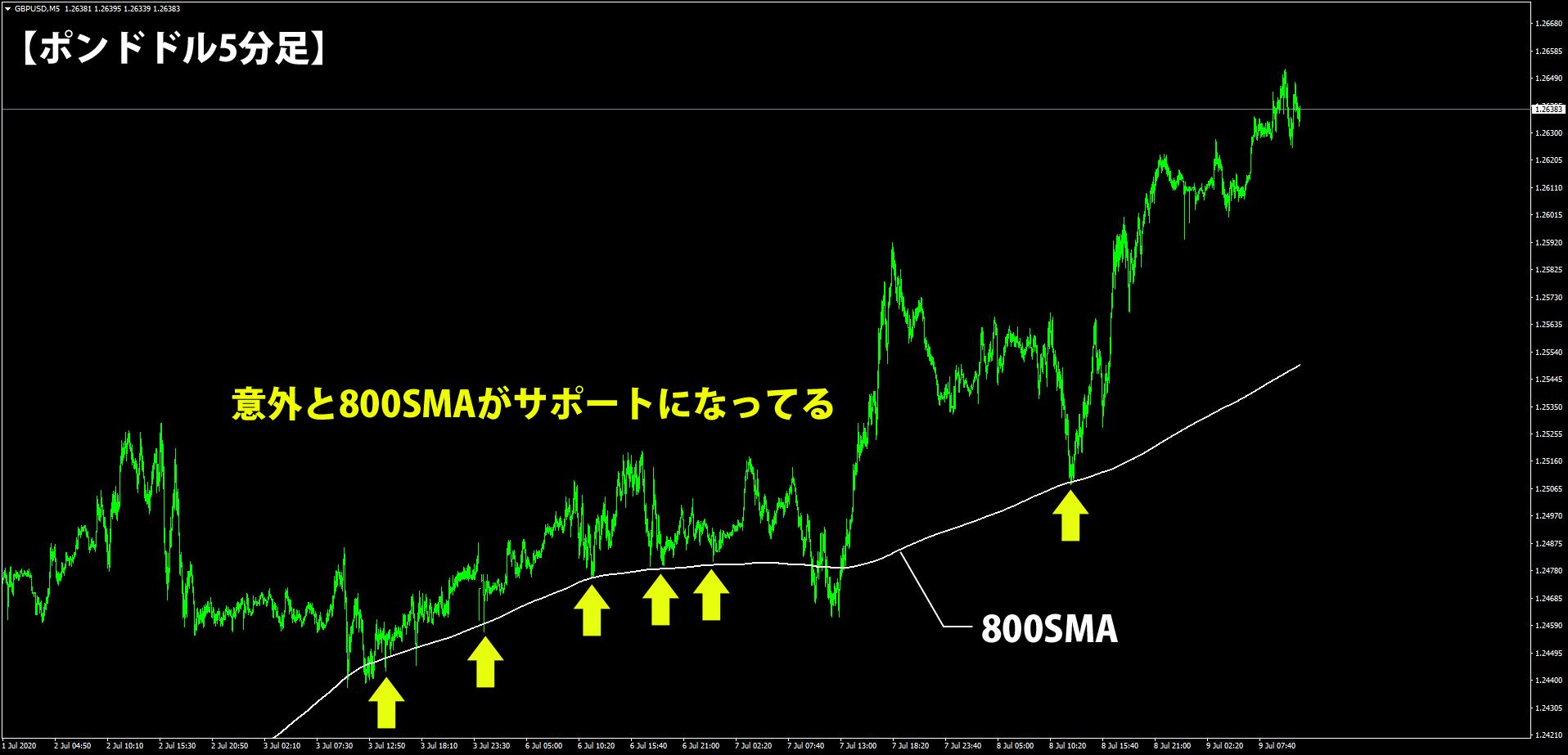 5分足にSMA800を表示したチャート