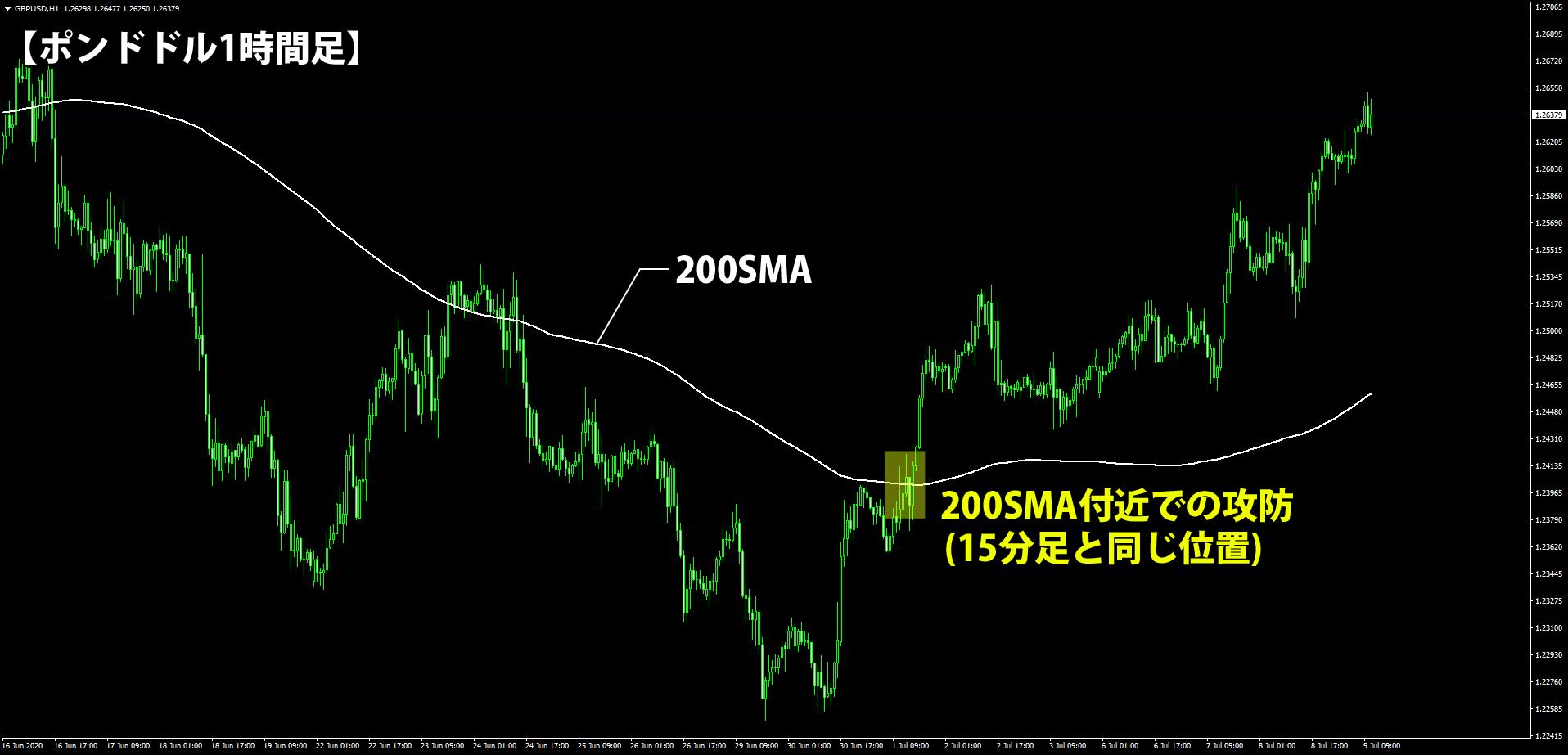 1時間足に200SMAを表示したチャート
