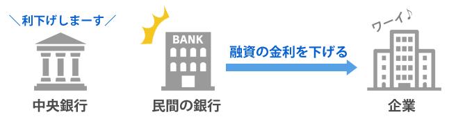 金融緩和(金利引下げ)のイメージイラスト