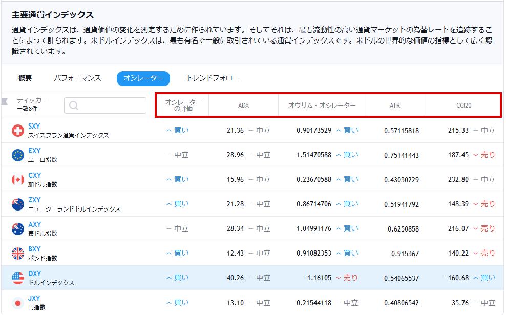 tradingviewの通貨インデックス(オシレータータブを選択した場合)