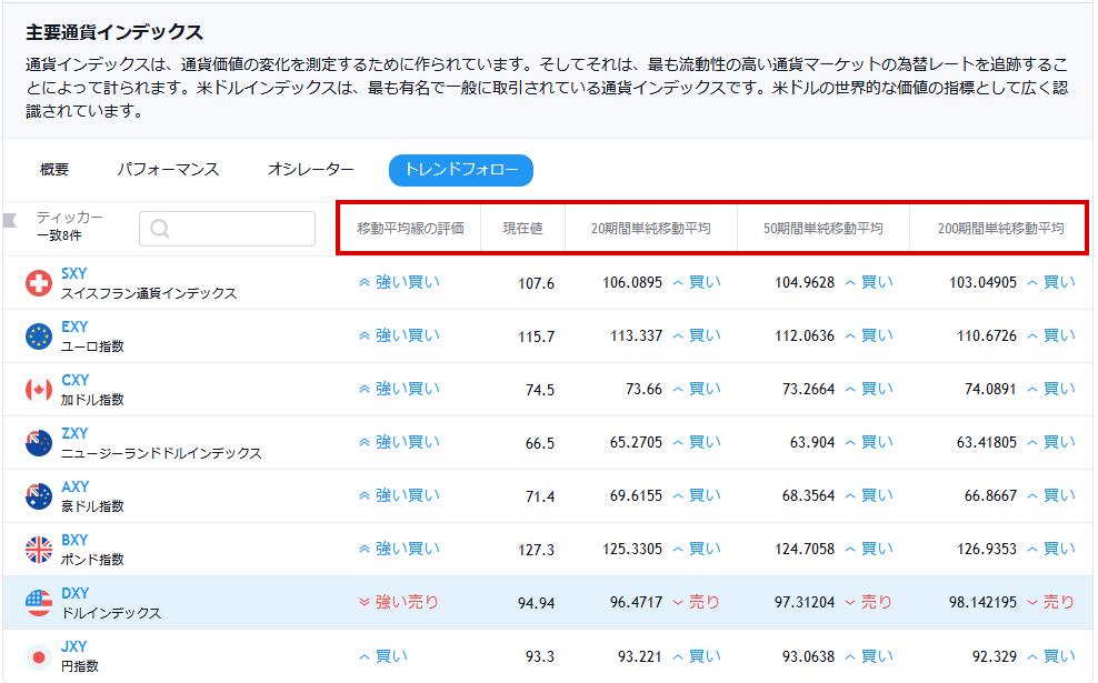 tradingviewの通貨インデックス(トレンドフォロータブを選択した場合)