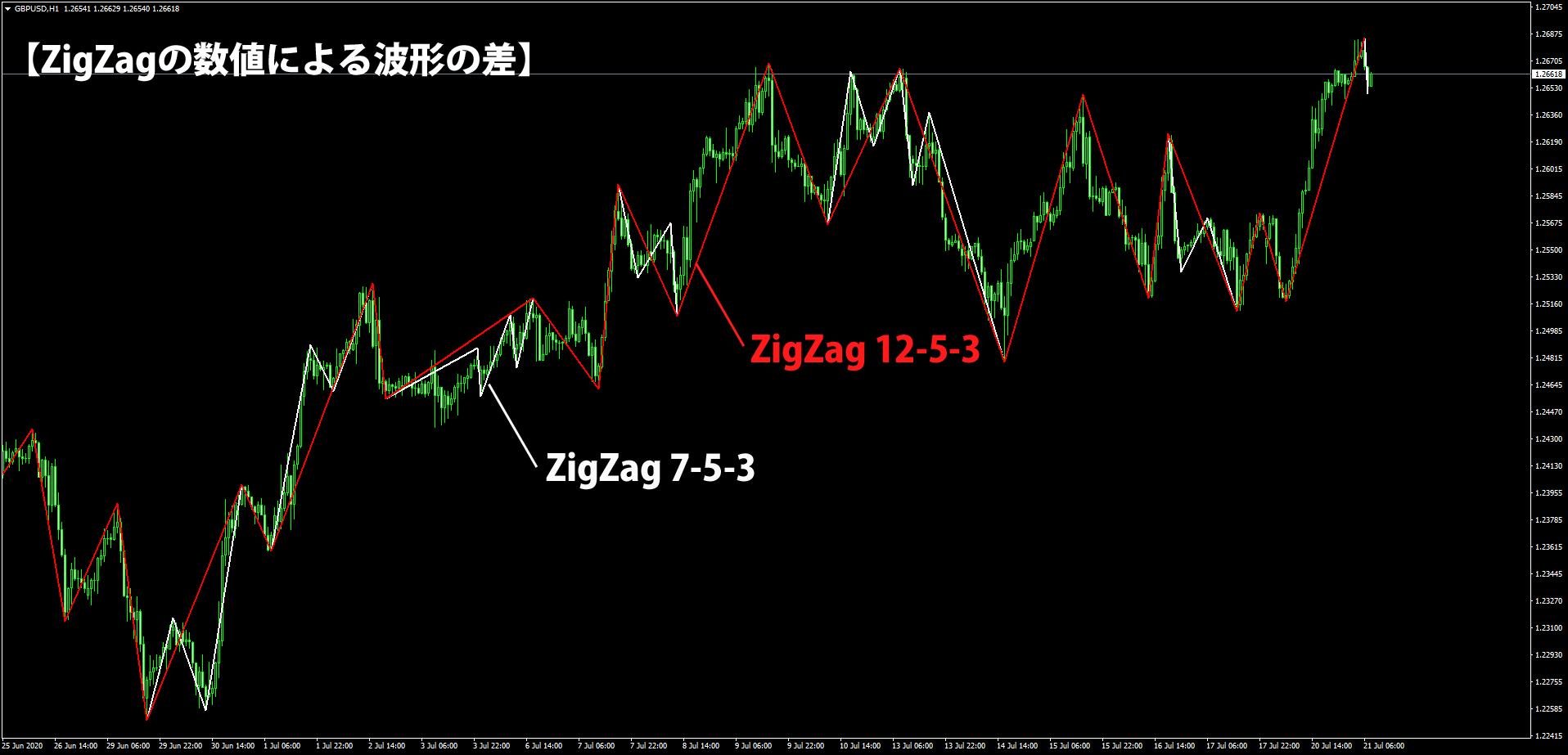 ZigZagの数値と波形の差