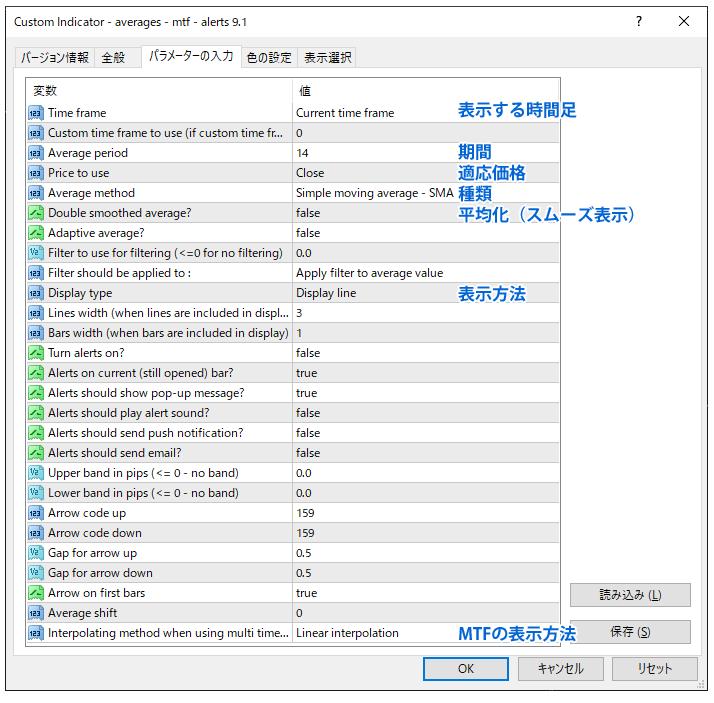 averages–mtf–alerts 9.1のパラメーター設定