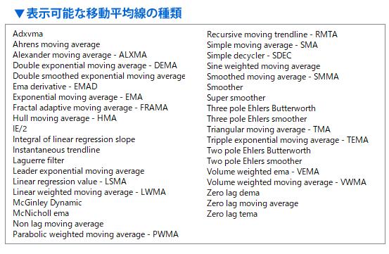 averages–mtf–alerts 9.1で表示できる移動平均線の種類の一覧