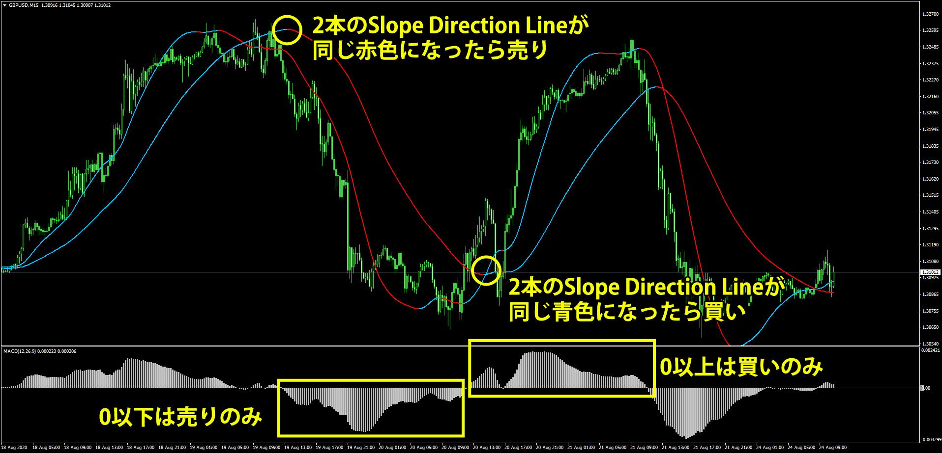 Slope Direction Lineを使うトレンドフォロー手法の概要