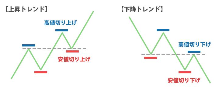 綺麗な切り上げ・切り下げをしているダウ理論のイメージ図