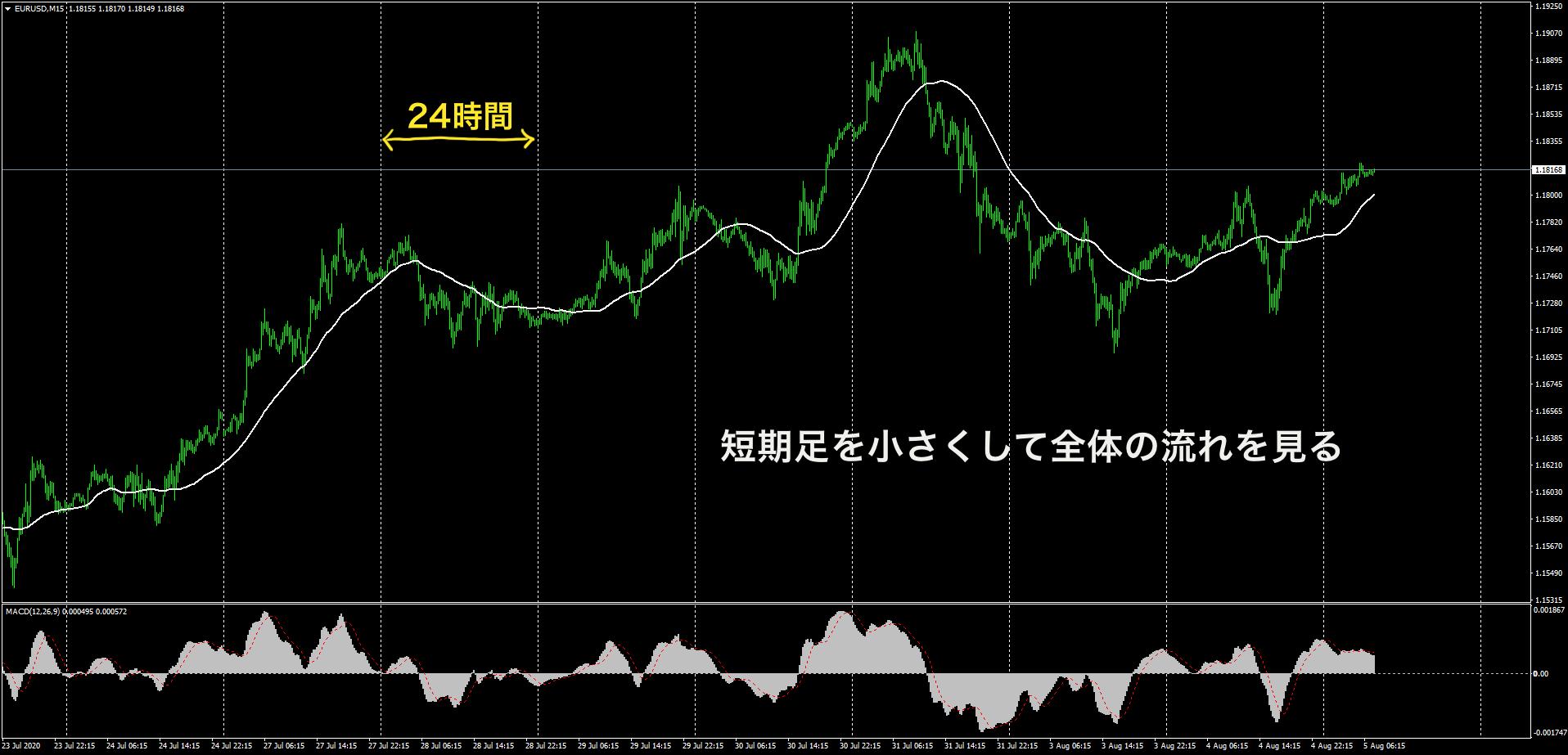 全体の流れを見るために縮小表示したユーロドル15分足チャート