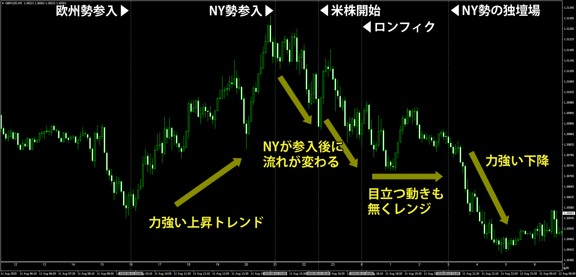 NY時間での特徴的なポンドドルの動き