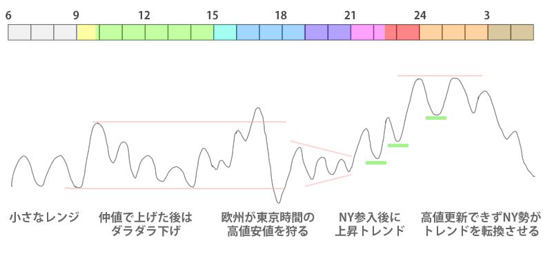 時間帯による値動きのイメージ図