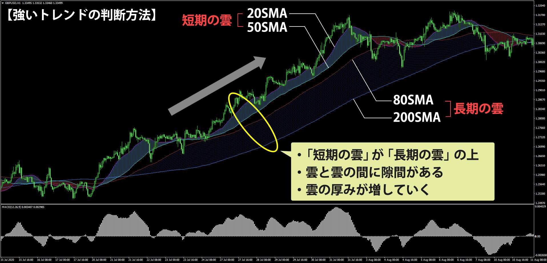 MA ribbon(=移動平均線)を使う強いトレンドの判断方法