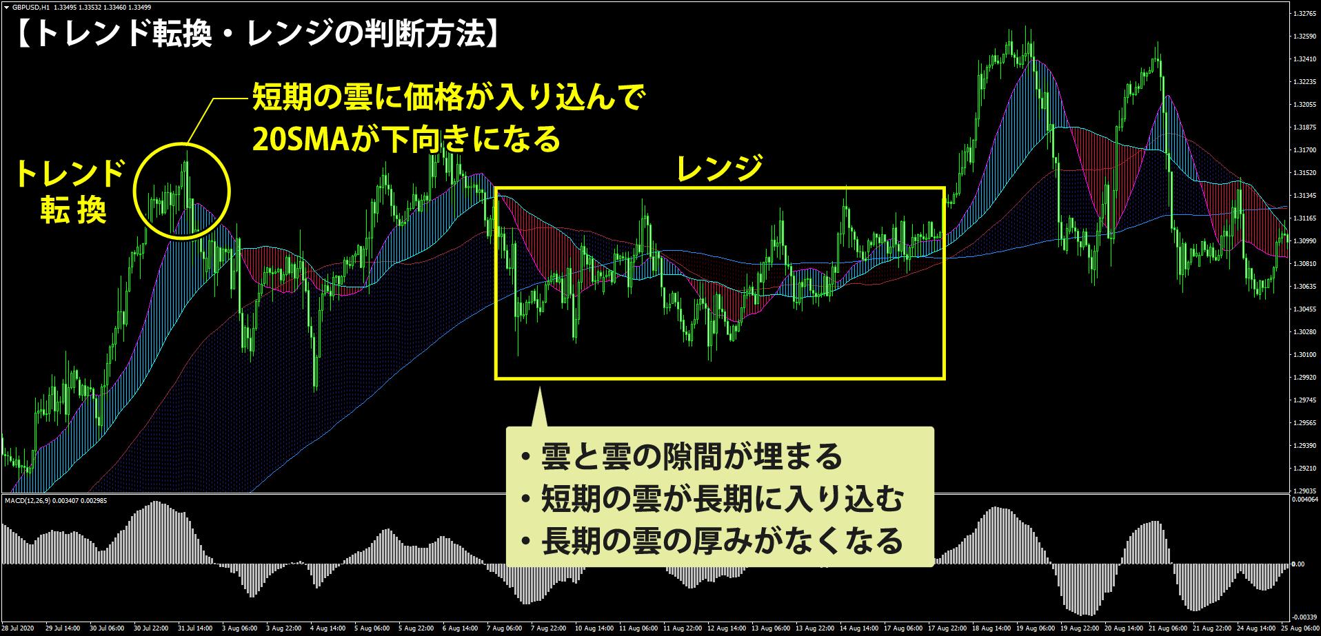 MA ribbon(=移動平均線)を使うトレンド転換・レンジの判断方法